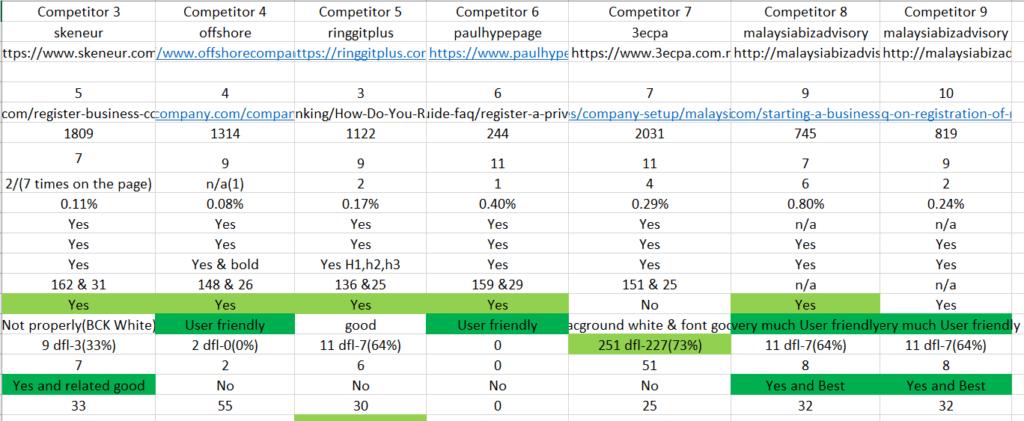 Deep Analysis Of Comeptitor